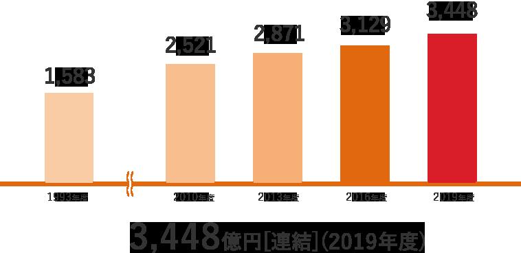 3,353億円[連結](2018年度)
