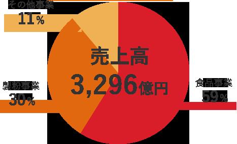 売上高3,353億円の事業ごとの内訳:食品事業58%、製粉事業31%、その他事業11%