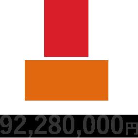90,970,000円